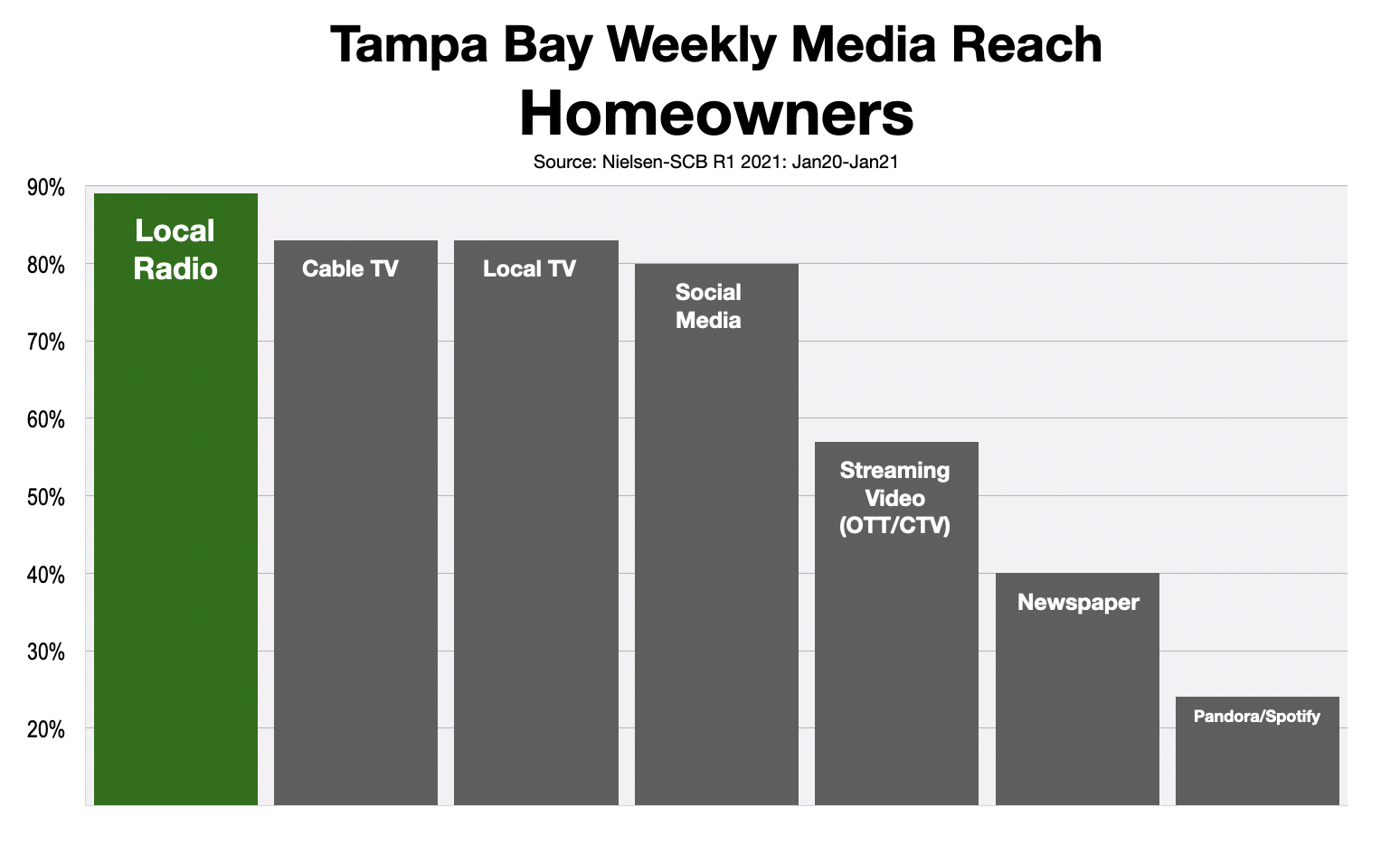 Advertise In Tampa 2021 Homeowners