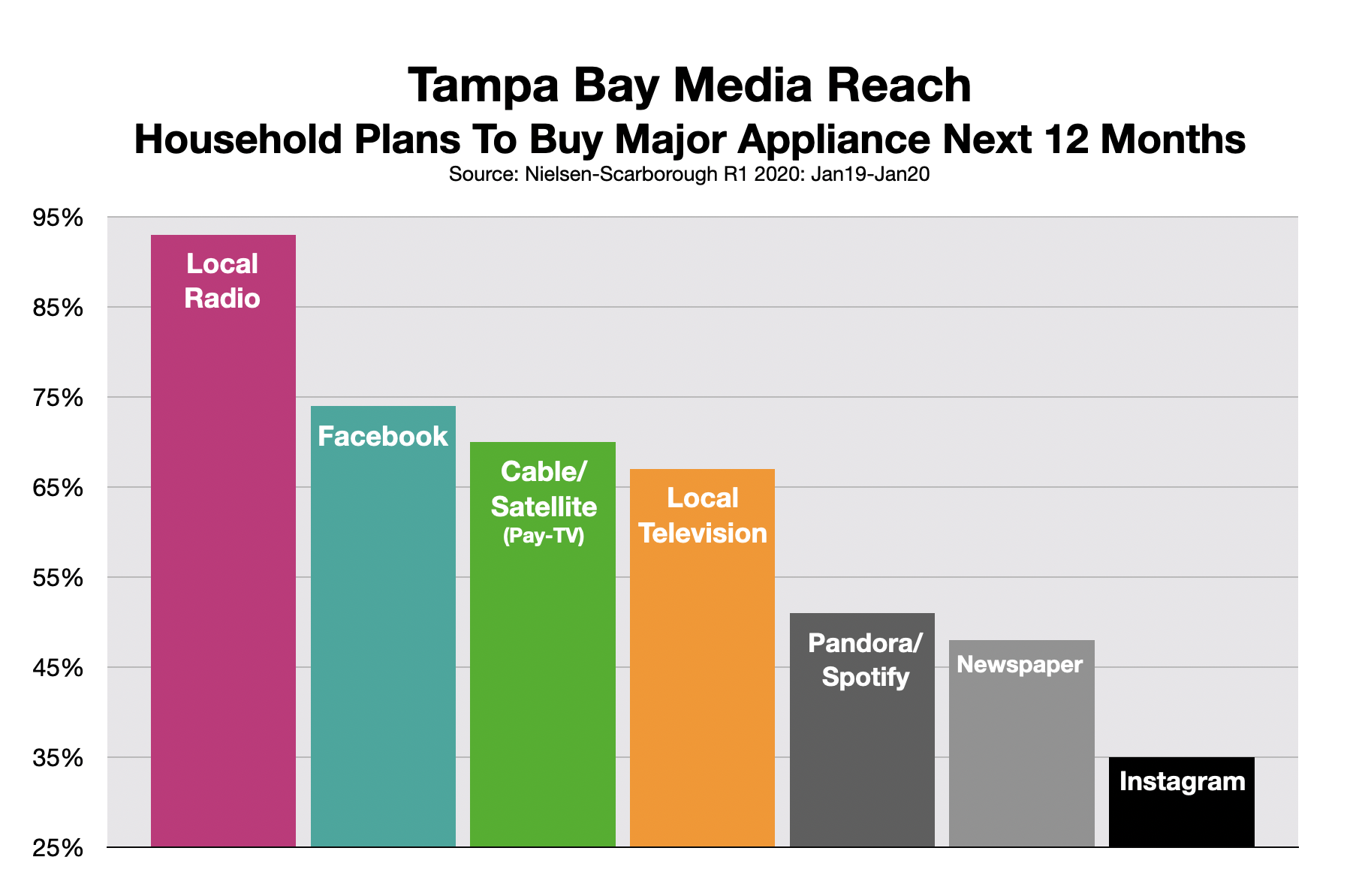 Advertise In Tampa Appliance Store
