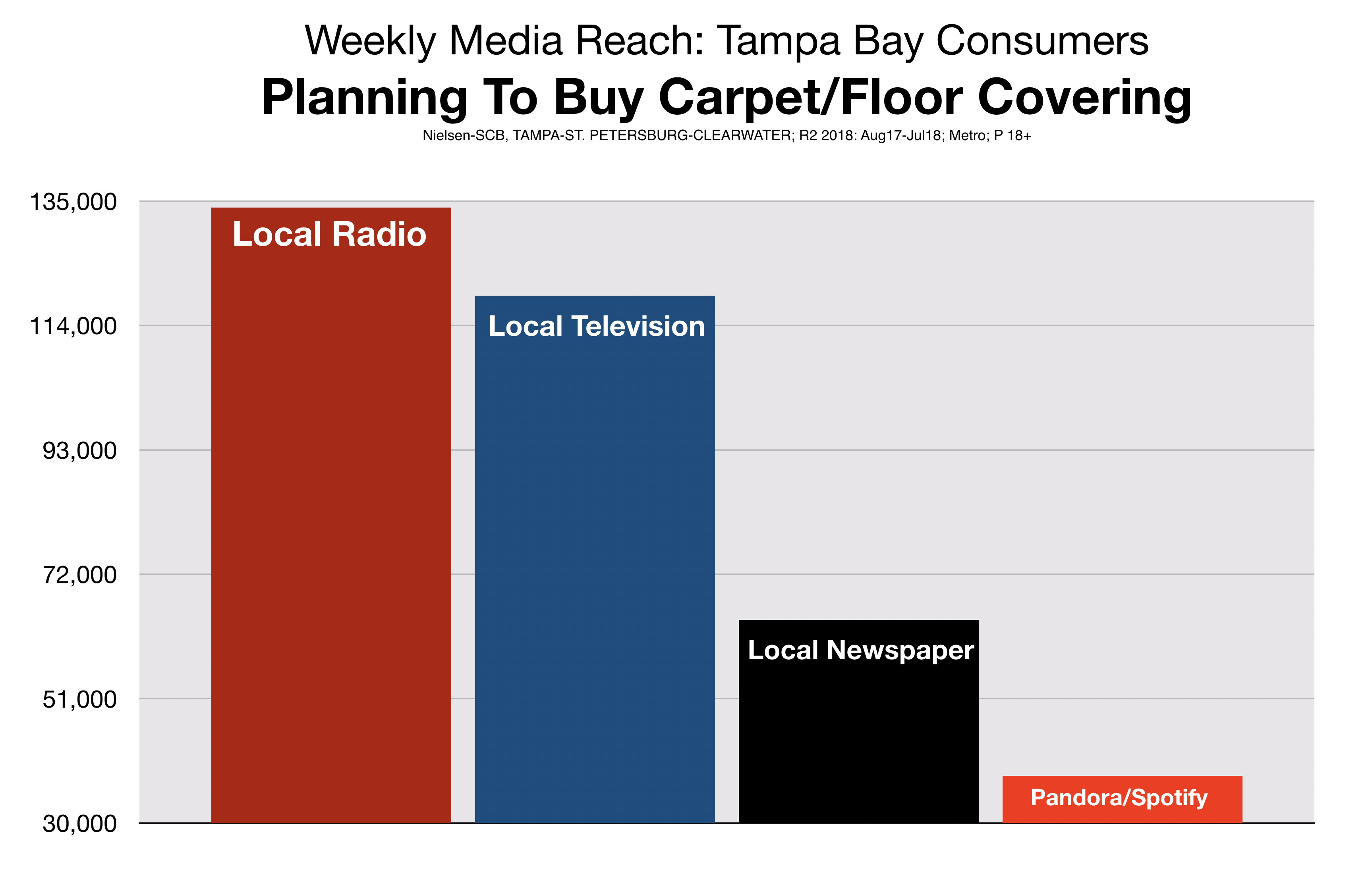 Advertise In Tampa Bay Carpet Floor Covering Retail Stores