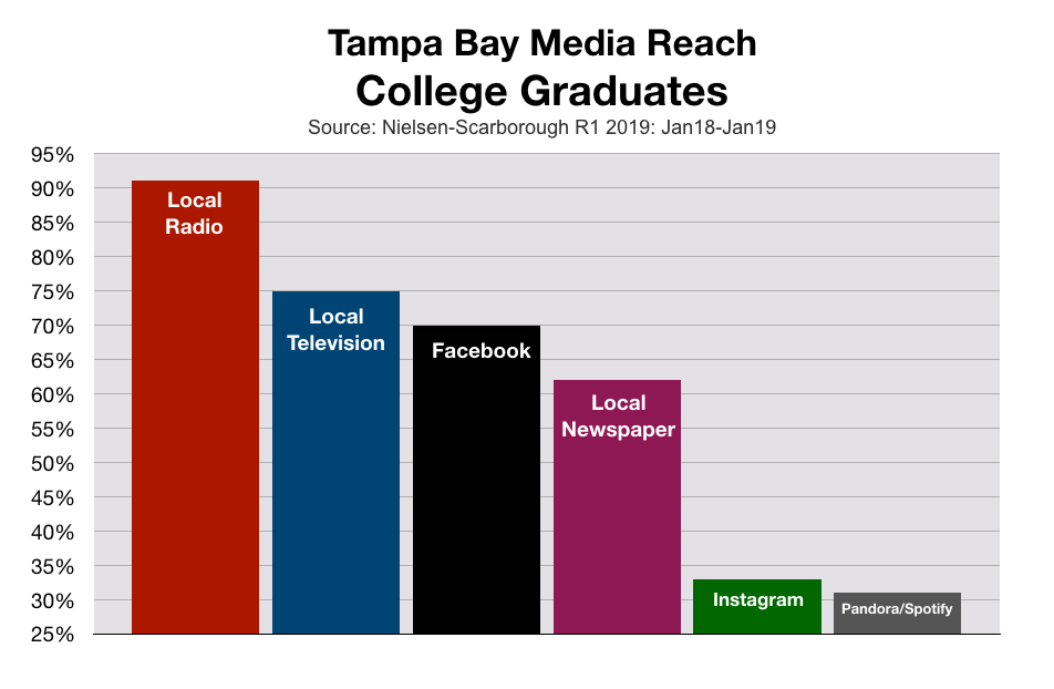 Advertise In Tampa Bay College Graduates