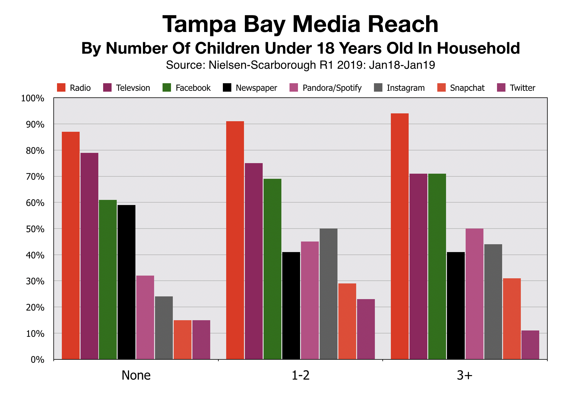 Advertise In Tampa Bay Media Reach Households with Children