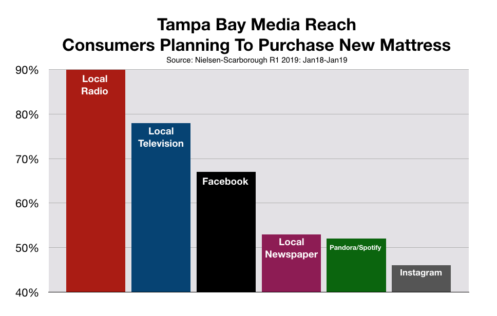 Advertise In Tampa Bay Media Reach Mattress Buyers