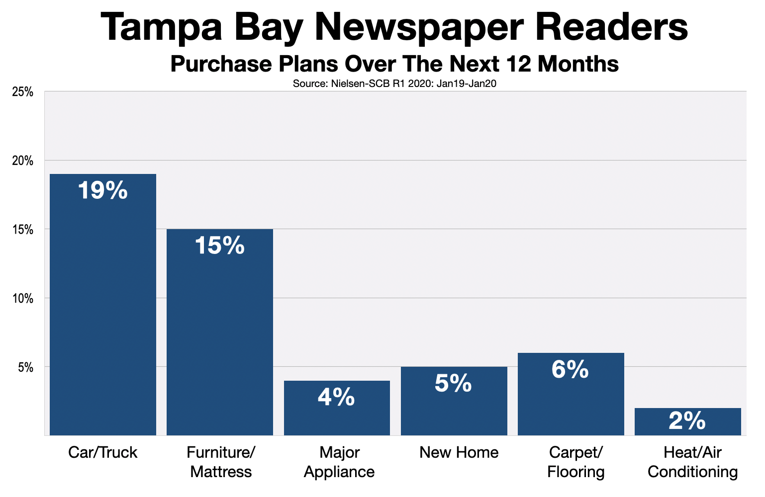 Advertise In Tampa Bay Newspapers