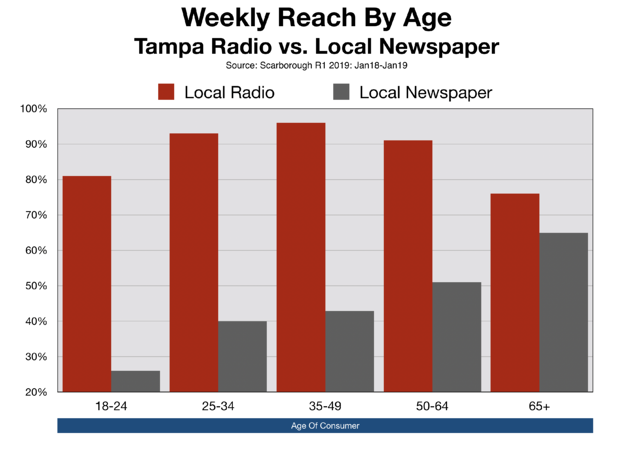 Advertise In Tampa Bay Times vs. Local Radio