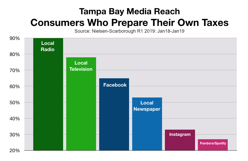 Advertise In Tampa Consumers Who Prepare Own Taxes