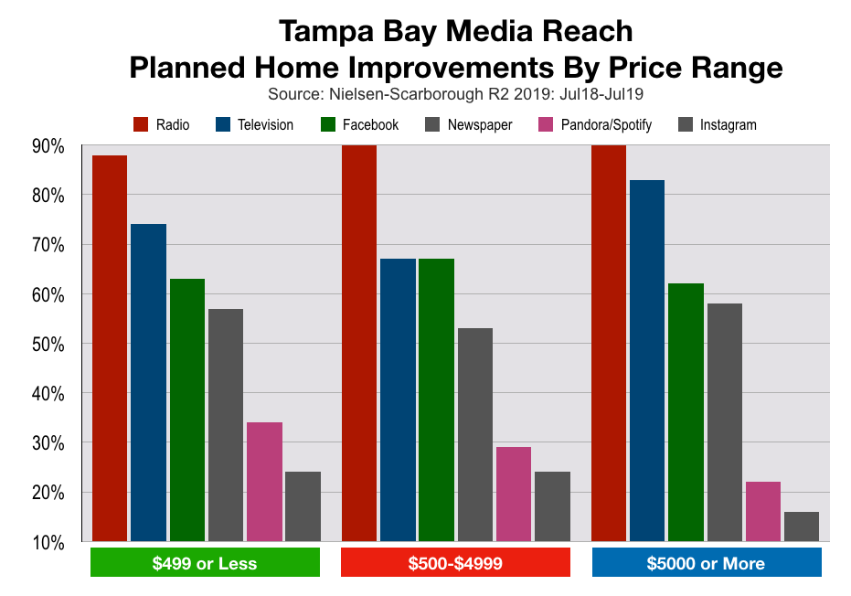 Advertise In Tampa Home Improvement Spending