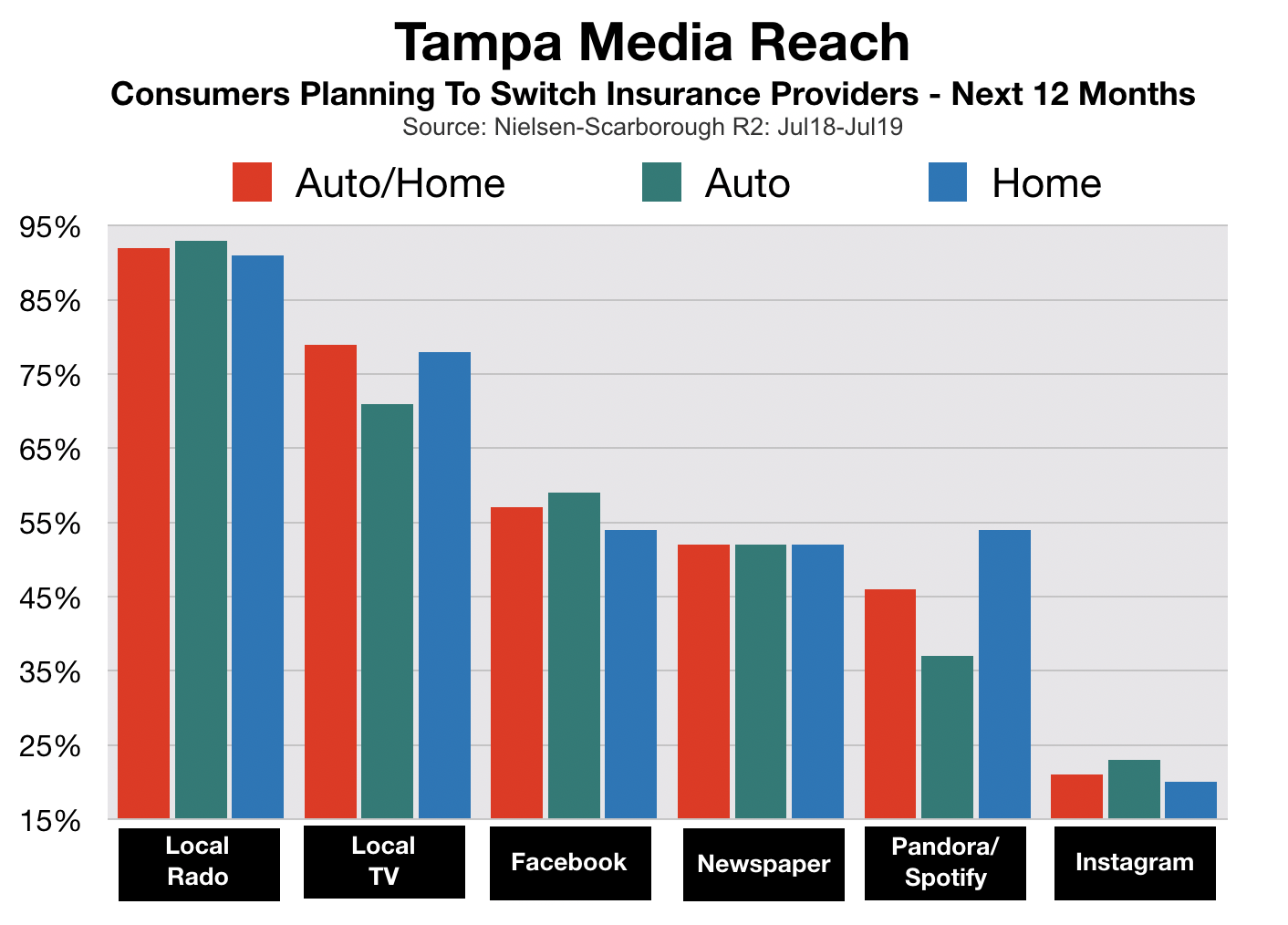 Advertise In Tampa Insurance