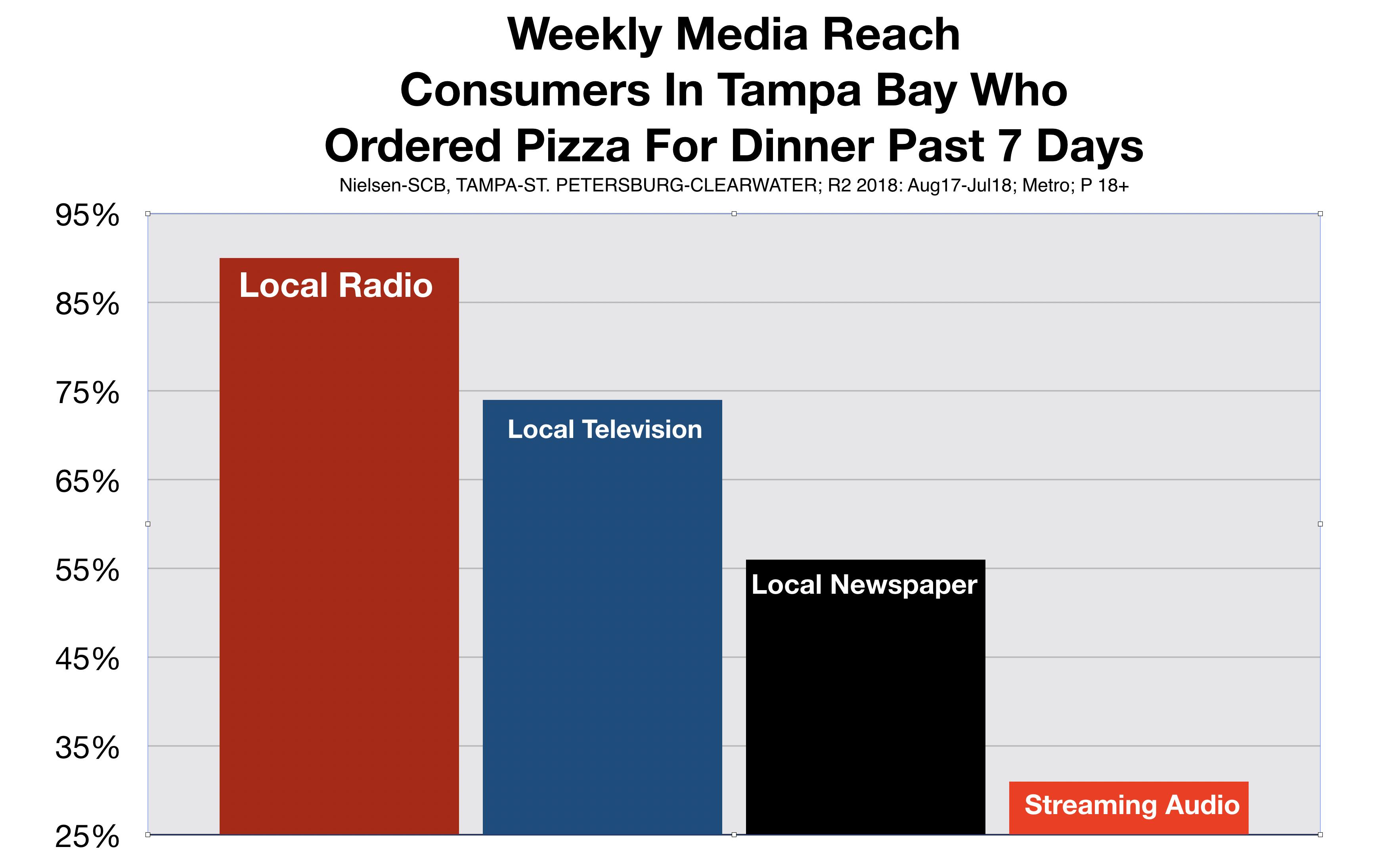 Advertise In Tampa Media Reach Pizza Restaurants