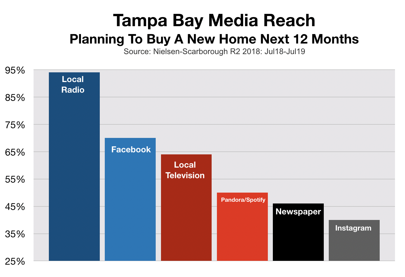 Advertise In Tampa New Home Buyers