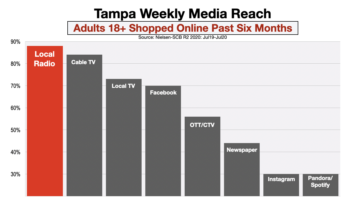 Advertise In Tampa Online Shoppers