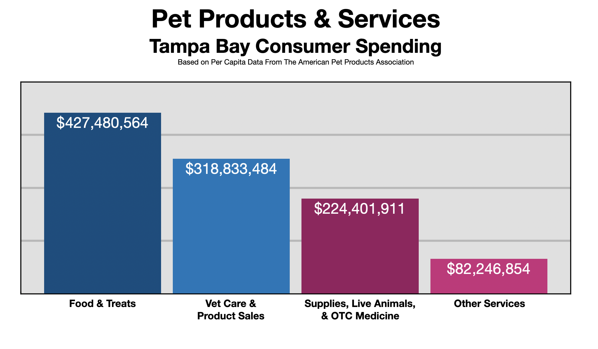 Advertise In Tampa Pet Owners 2021
