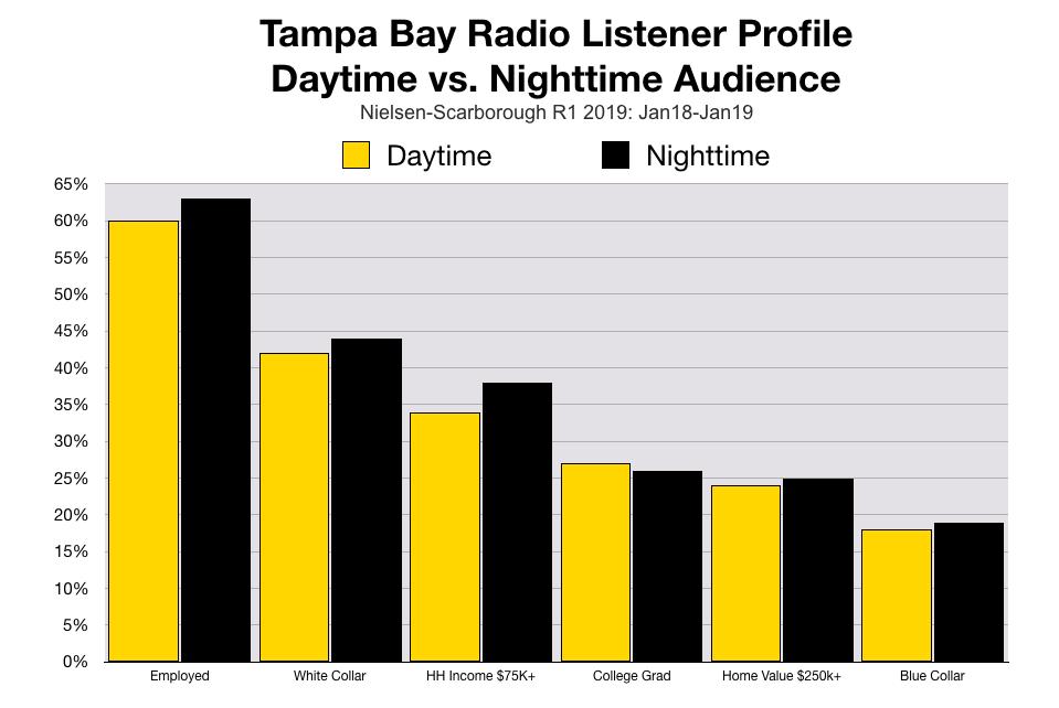 Advertise In Tampa Radio At Night