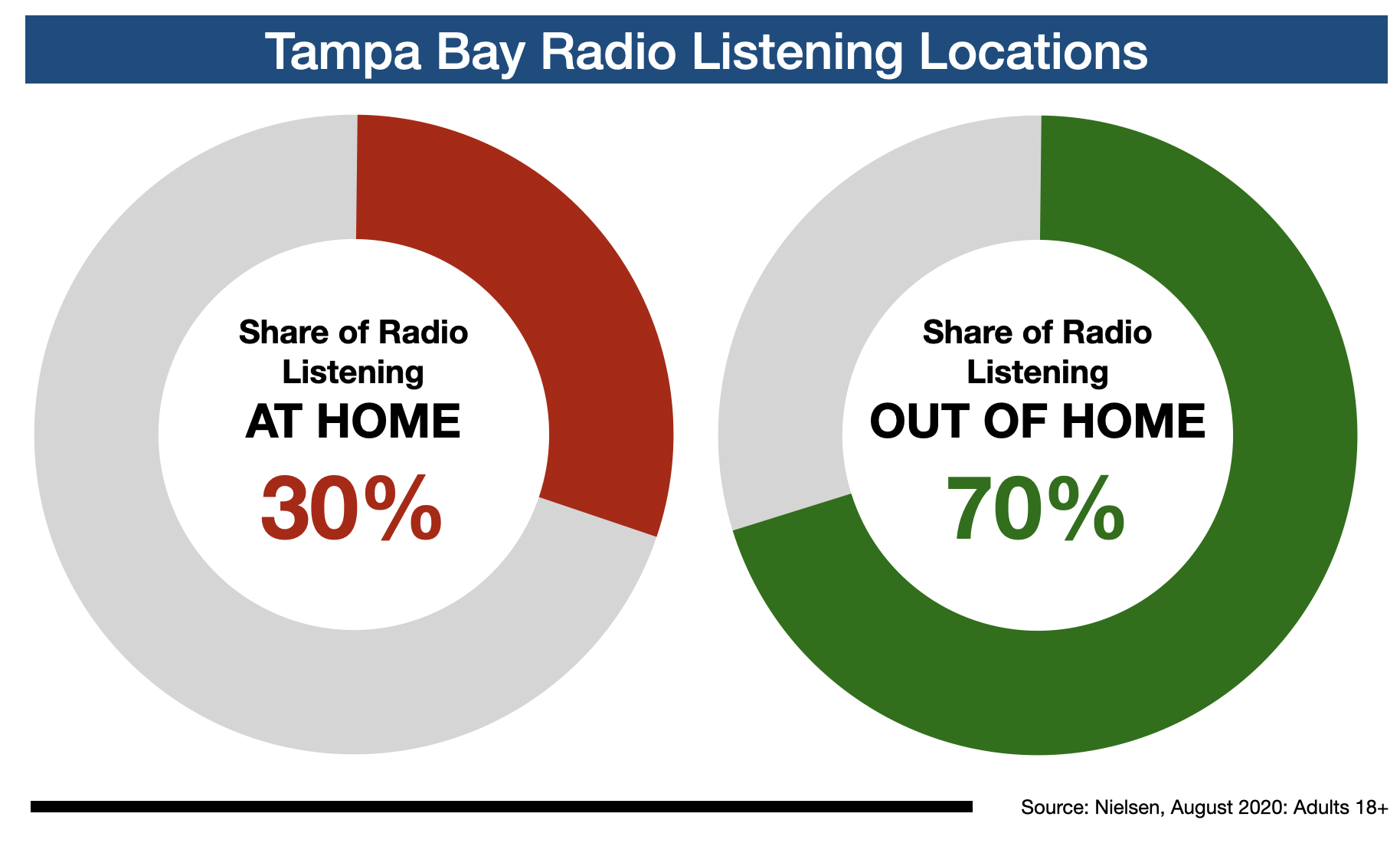 Advertise In Tampa Radio Listening Locations