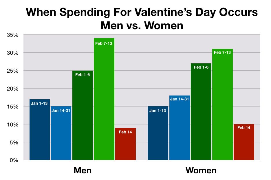 Advertise In Tampa Valentines Day Spending Patterns