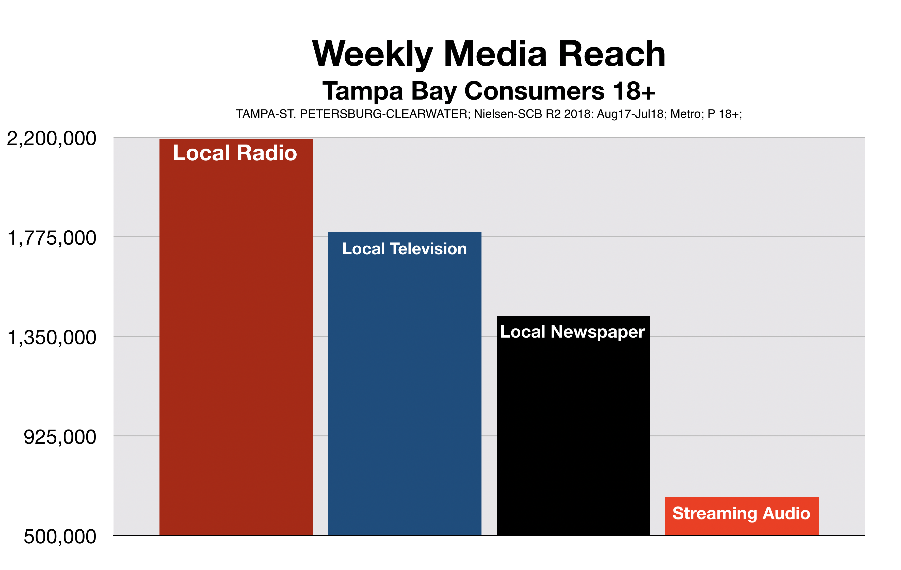Advertise In Tampa Weekly Media Reach