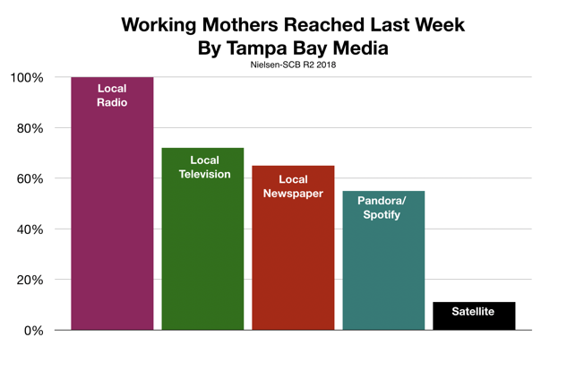 Advertise In Tampa Working Mothers