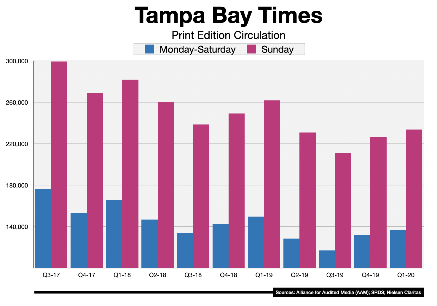 Advertise In The Tampa Bay Times 2020