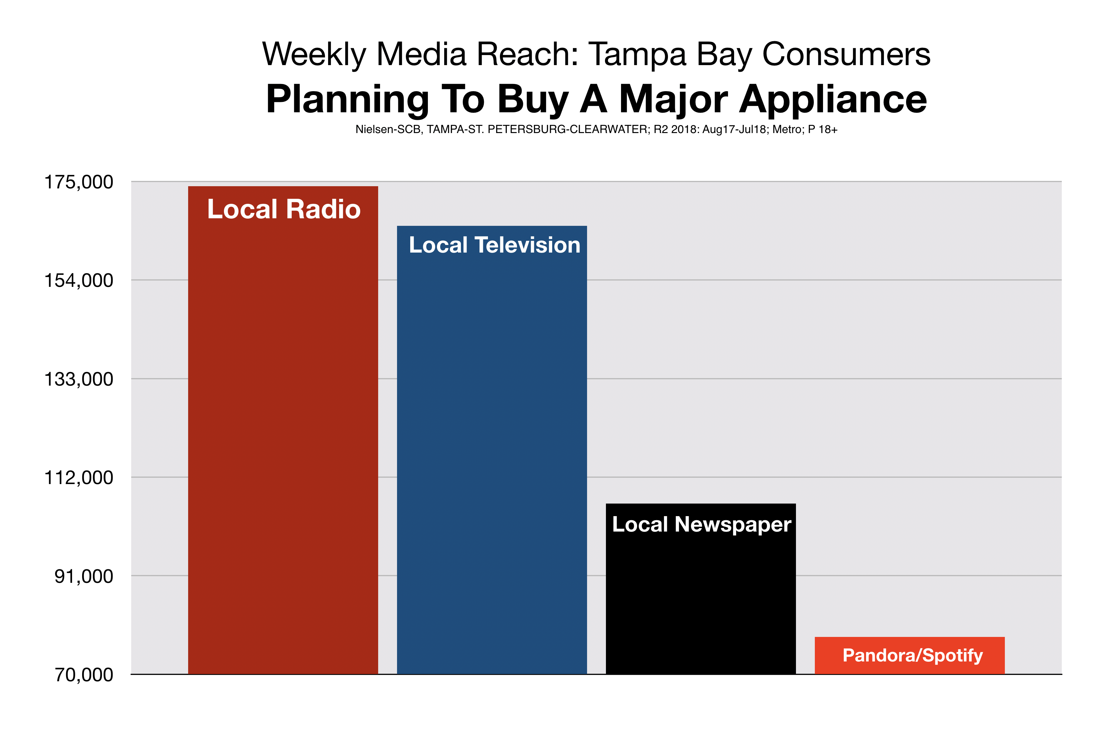 Advertise On Tamp Radio Retail Store Major Appliance