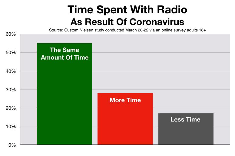 Advertise On Tampa Radio Coronavirus