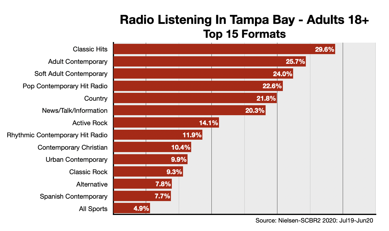 Advertise On Tampa Radio Format-Adults