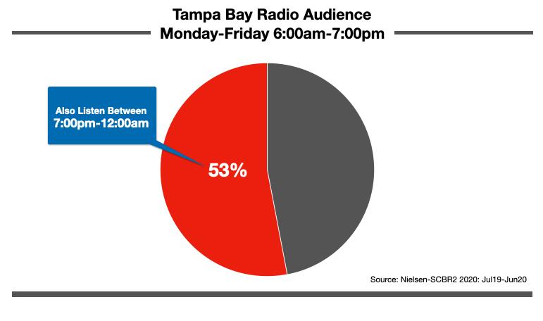 Advertise On Tampa Radio Nighttime Listening