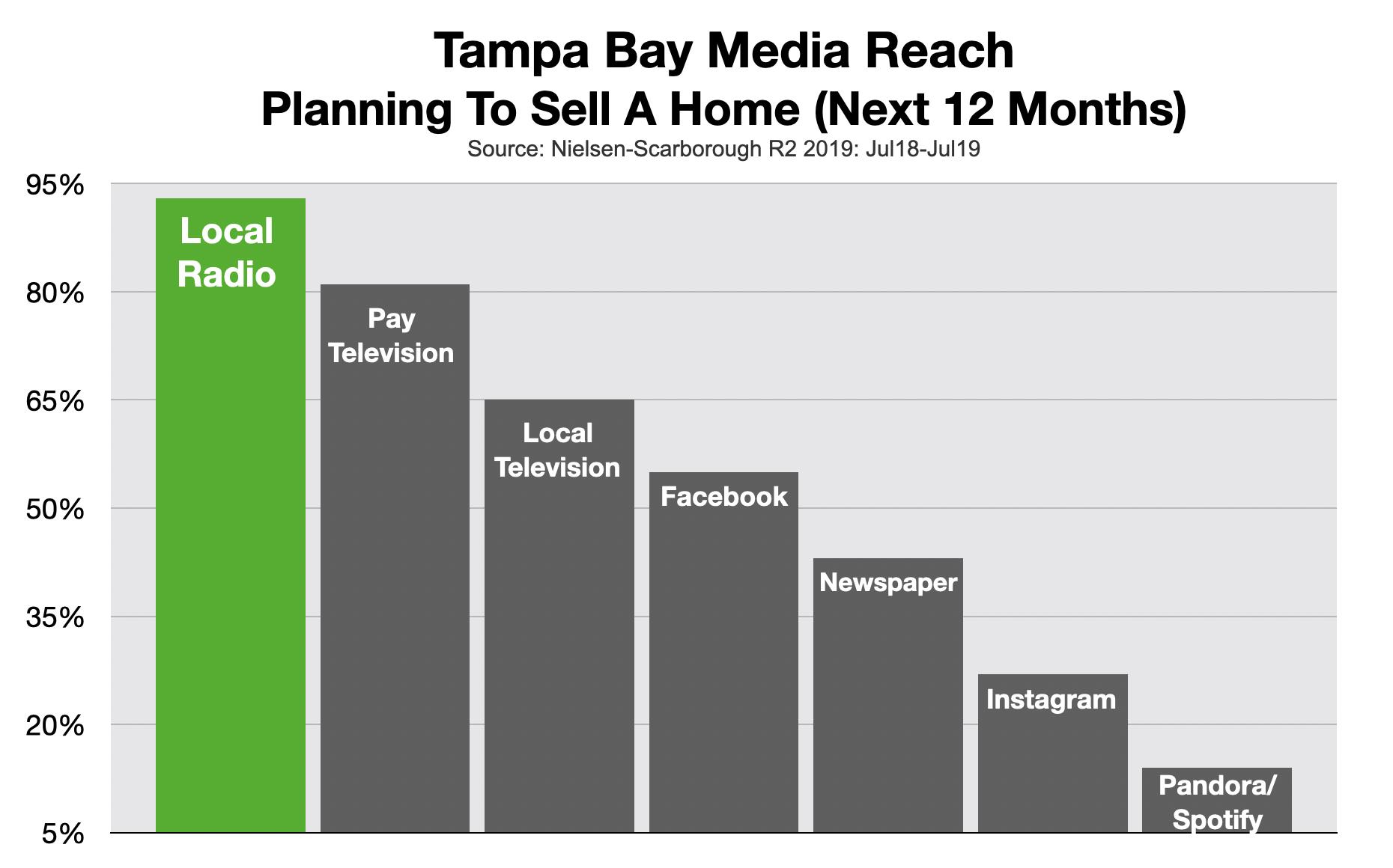 Advertise On Tampa Radio Real Estate