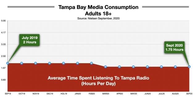 Advertise On Tampa Radio Time Spent Listening Sept 2020