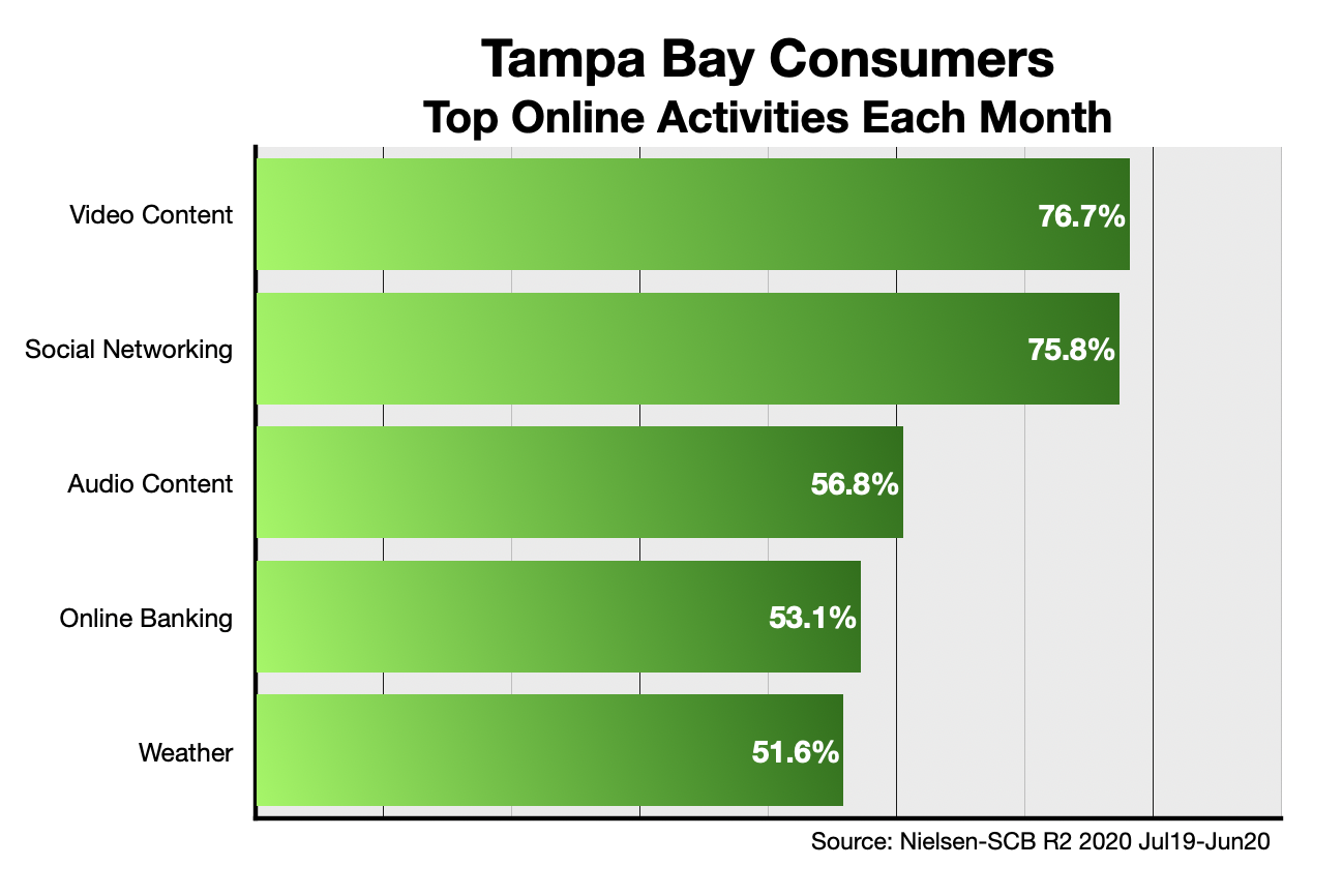 Advertise Online In Tampa Bay Activity
