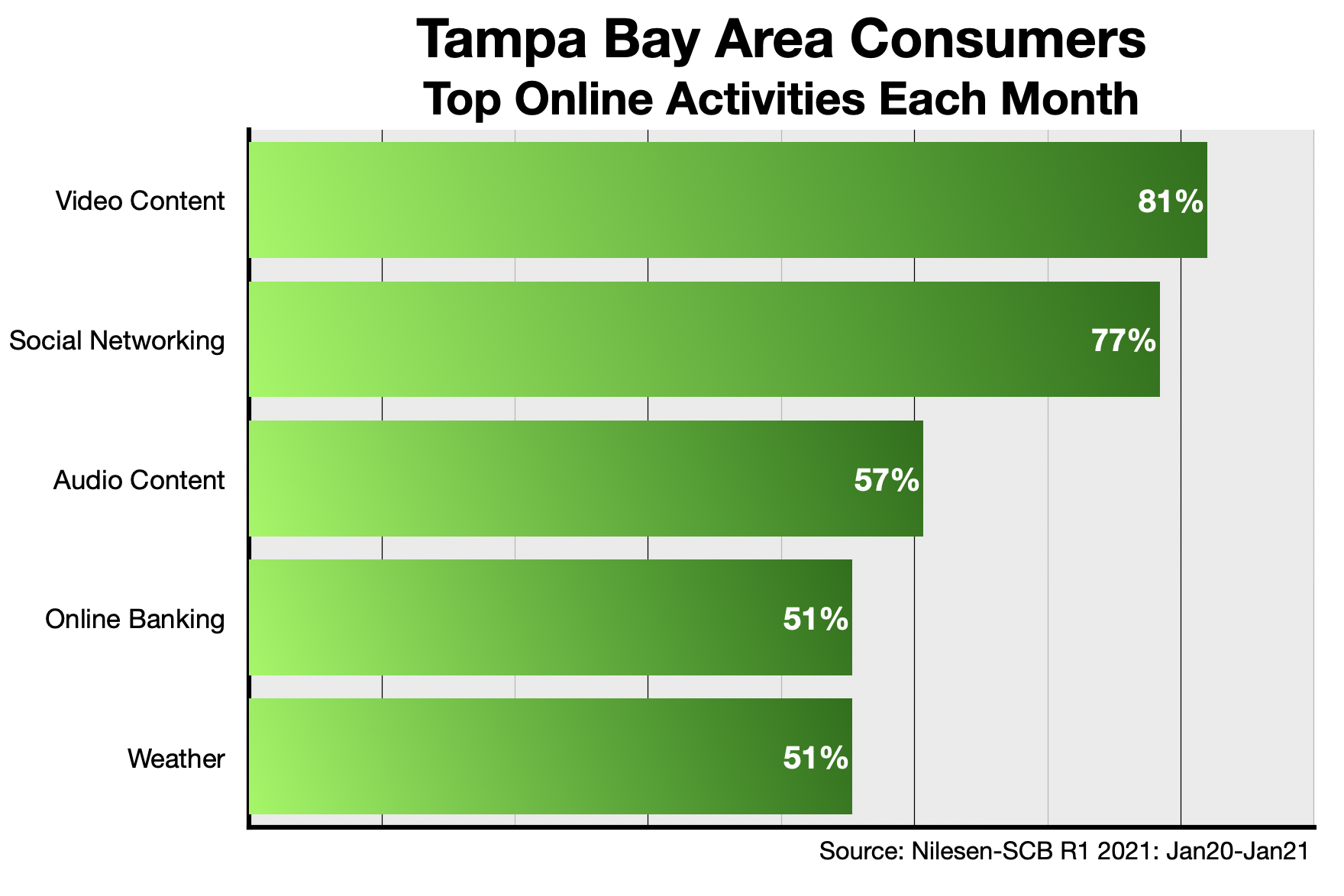 Advertise Online In Tampa Bay: Content