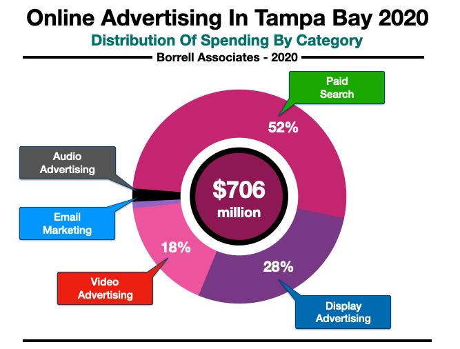 Advertise Online Tampa Spending