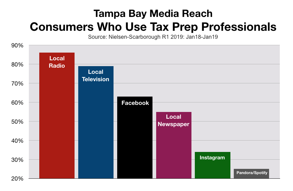 Advertise Tax Preparation Services In Tampa Bay