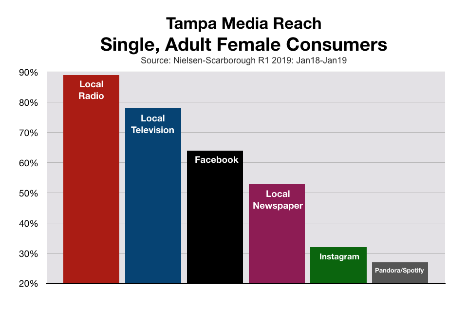 Advertise To Women In Tampa Bay Media Reach