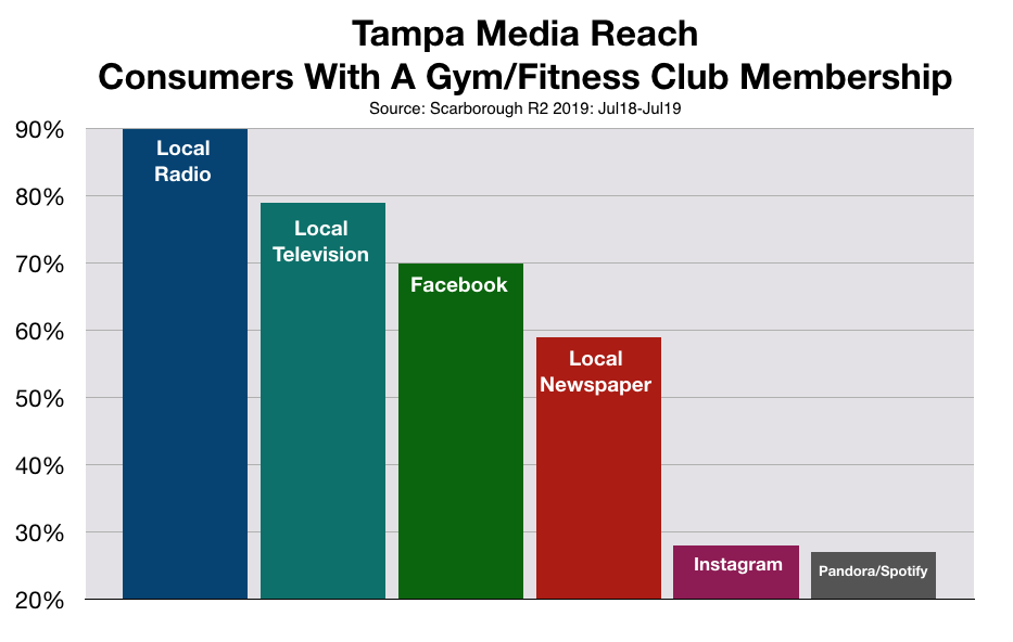 Advertise in Tampa Fitness Clubs and Gyms