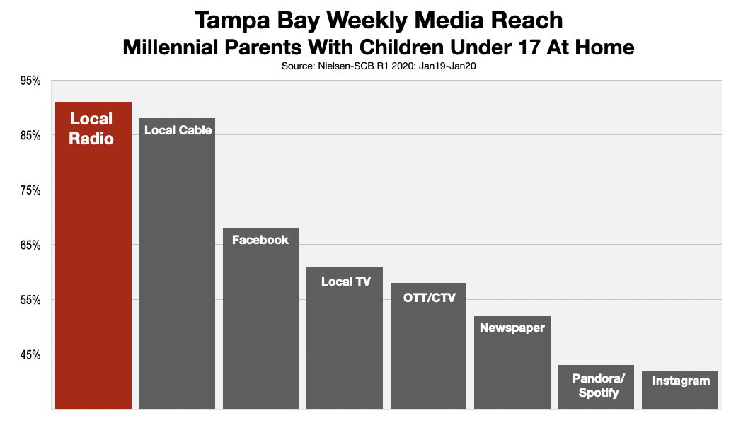 Advertise in Tampa Millennial Parents 2020