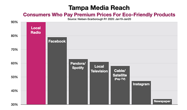 Advertise on Tampa Radio Green and Sustainable