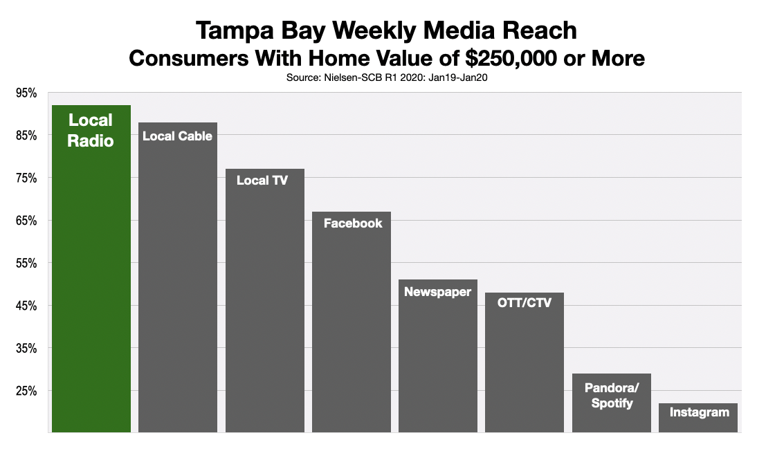 Advertise on Tampa Radio Reach Homeowners