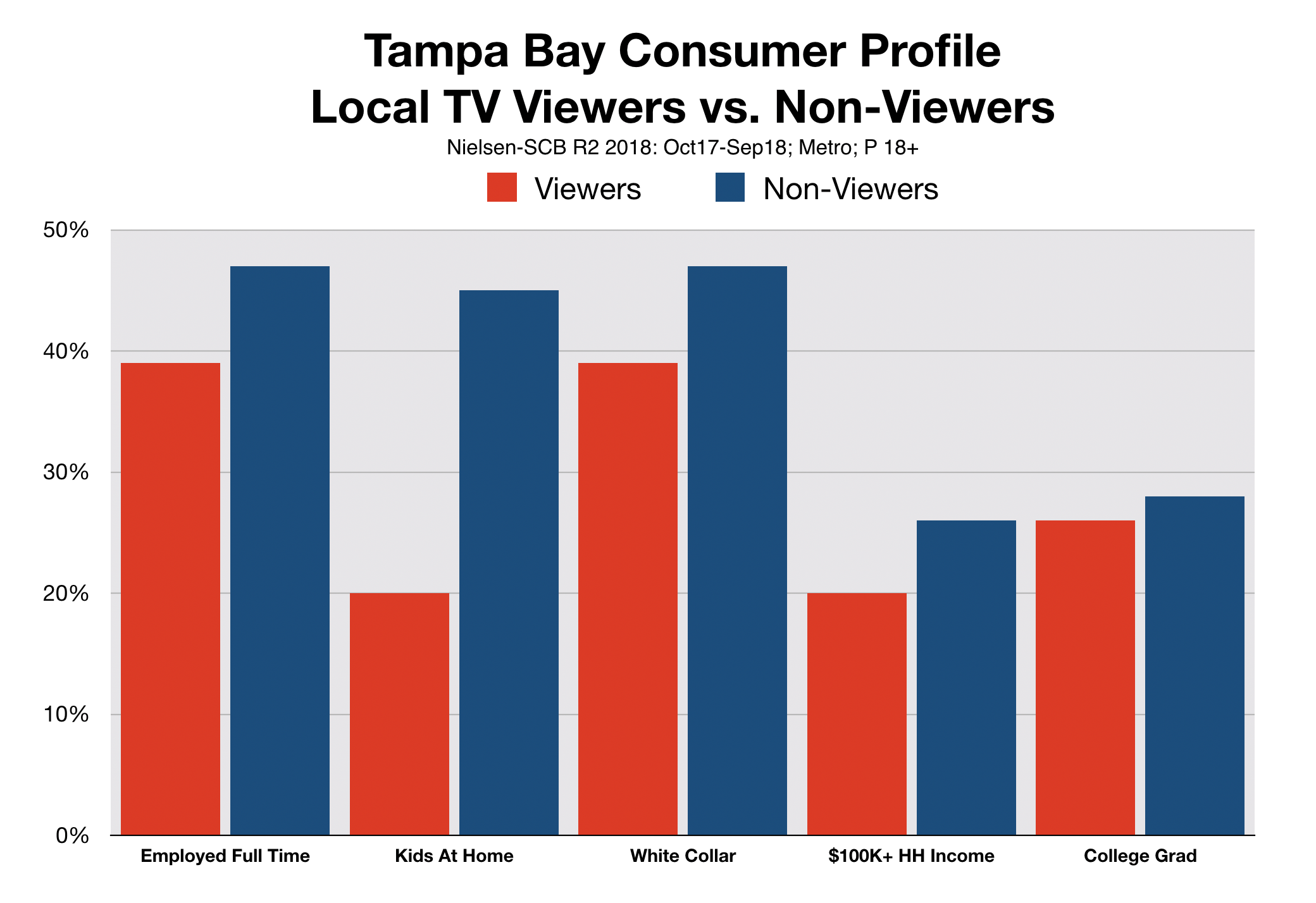 Advertise on Television In Tampa Bay