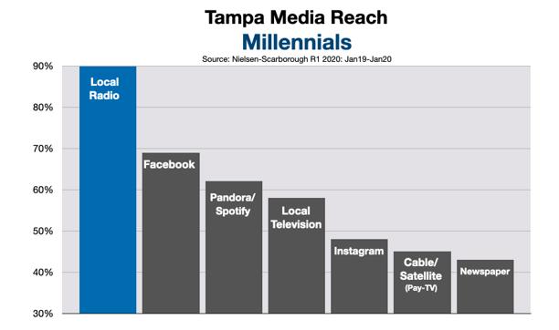 Advertising In Tampa Bay:  Millennials