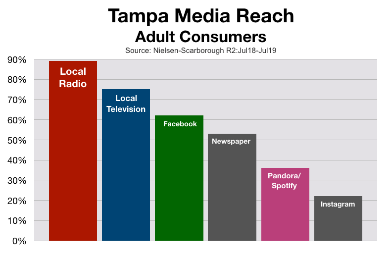 Advertising In Tampa Adult Media Reach (2020)