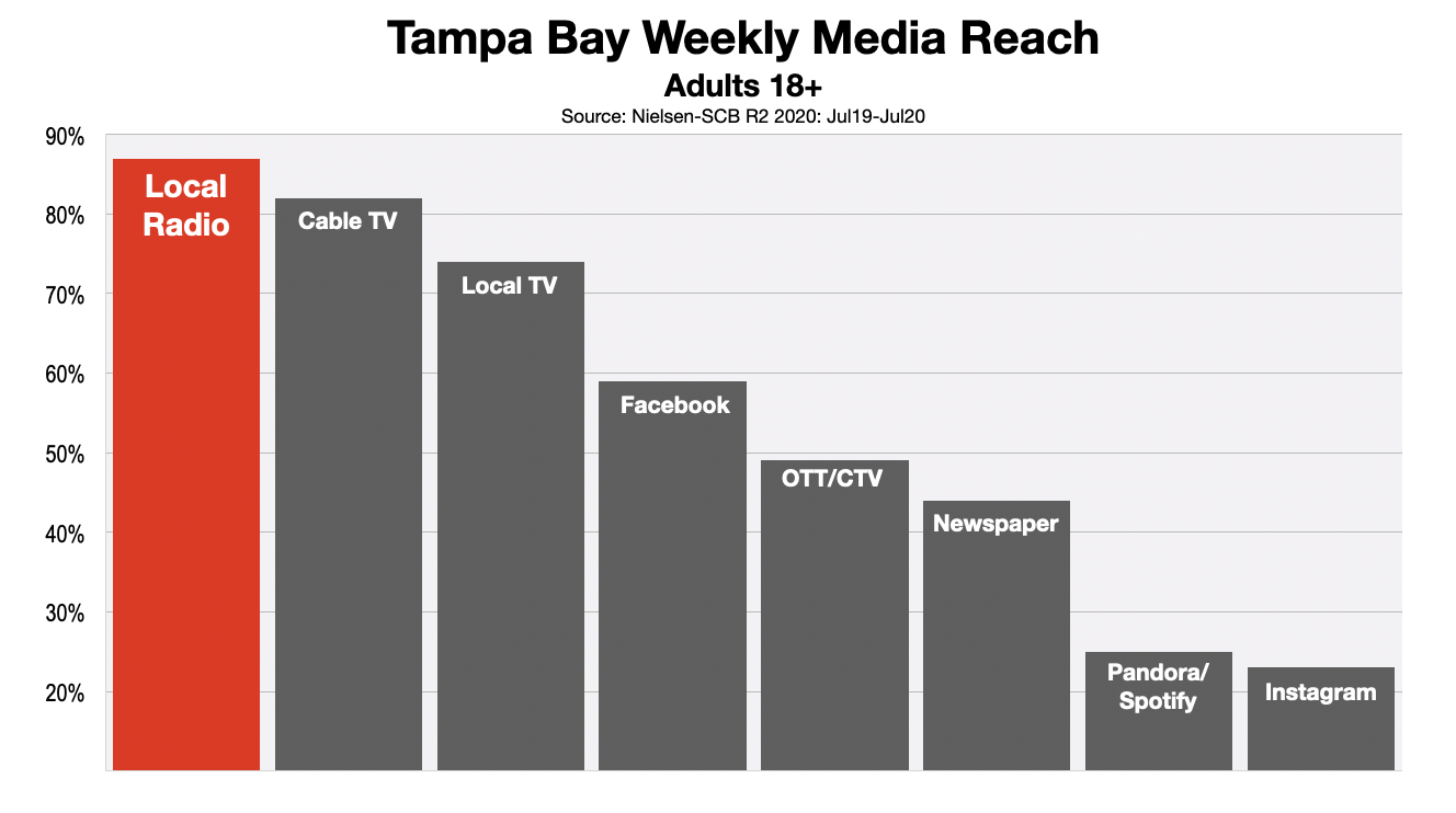 Advertising In Tampa Adult Media Reach 2020 (r2)