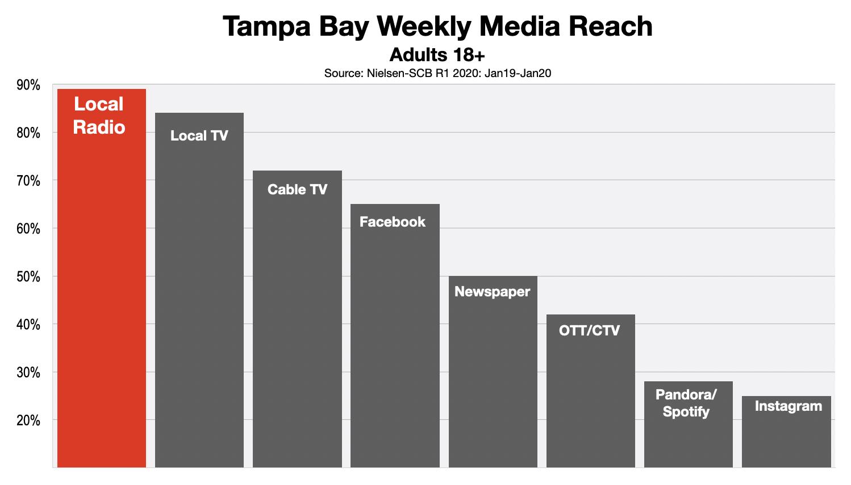 Advertising In Tampa Adult Media Reach 2020