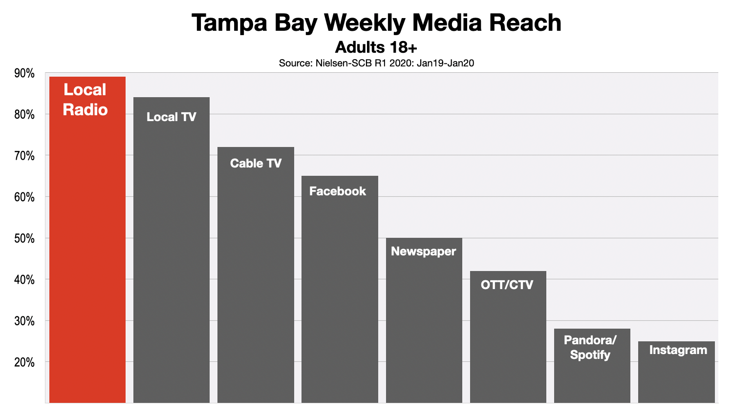 Advertising In Tampa Adult Media Reach 2020