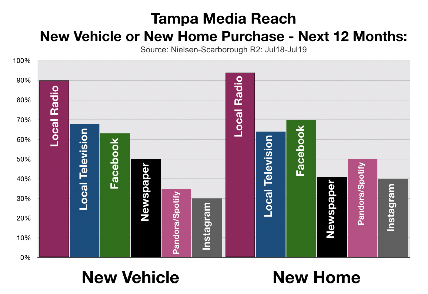 Advertising In Tampa Auto Buyers