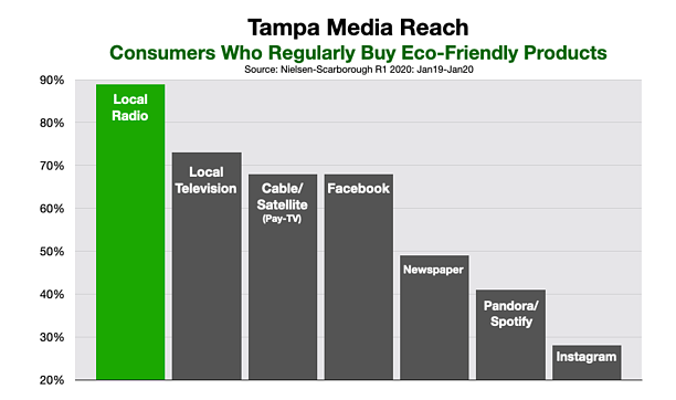 Advertising In Tampa Bay Green and Sustainable
