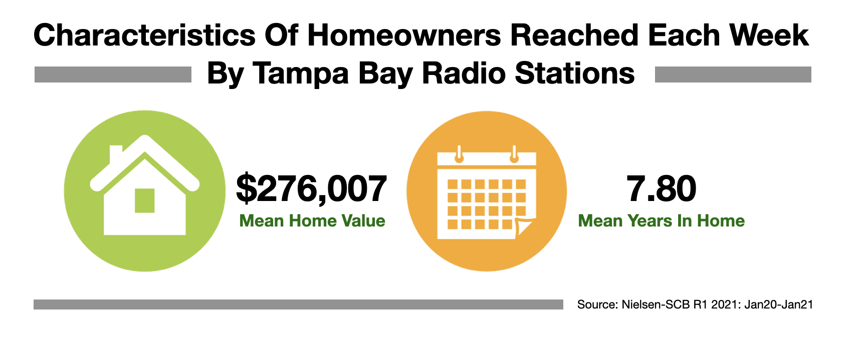 Advertising In Tampa Bay Homeowners 2021