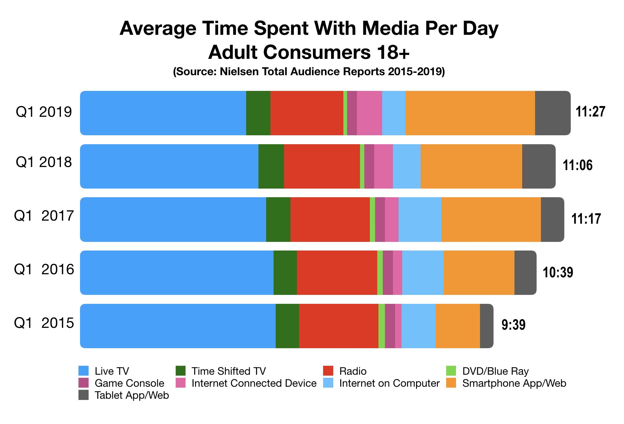 Advertising In Tampa Bay Media Usage