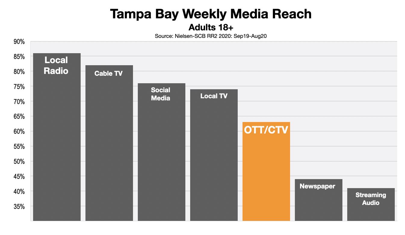 Advertising In Tampa Bay OTT & CTV Reach