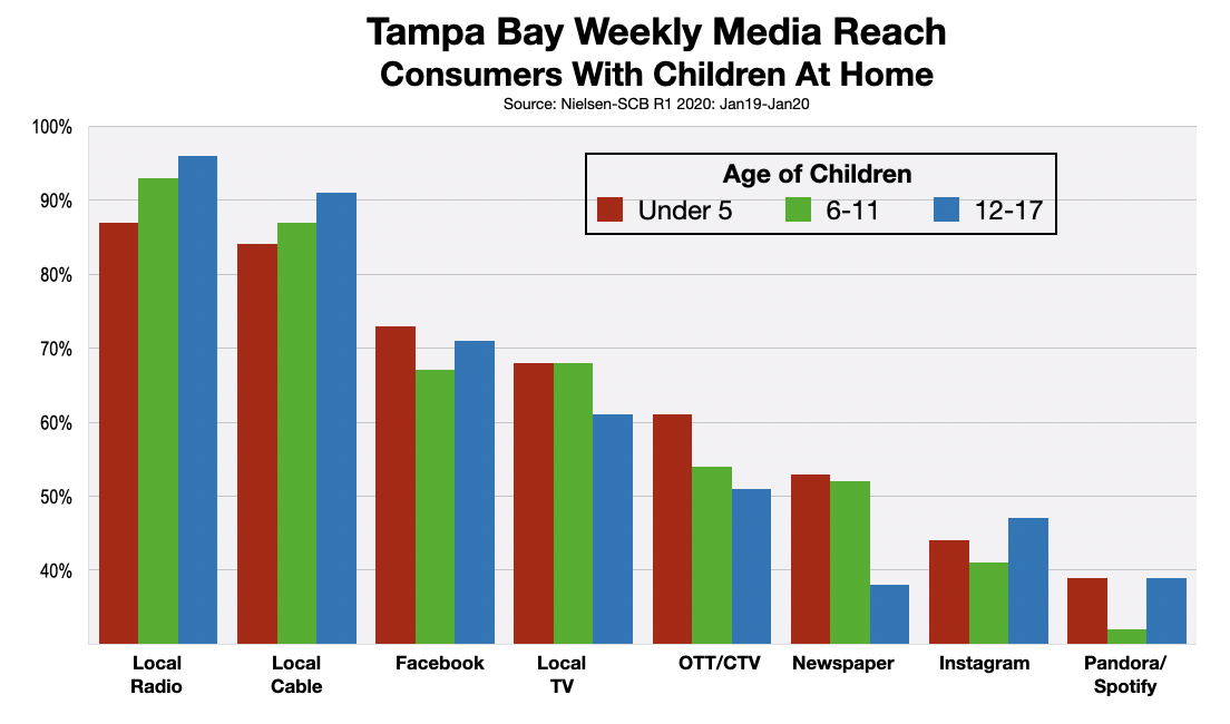 Advertising In Tampa Bay Parents 2020