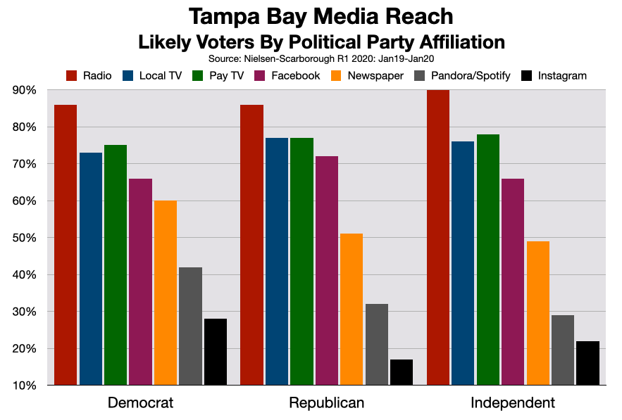 Advertising In Tampa Bay Political Advertising