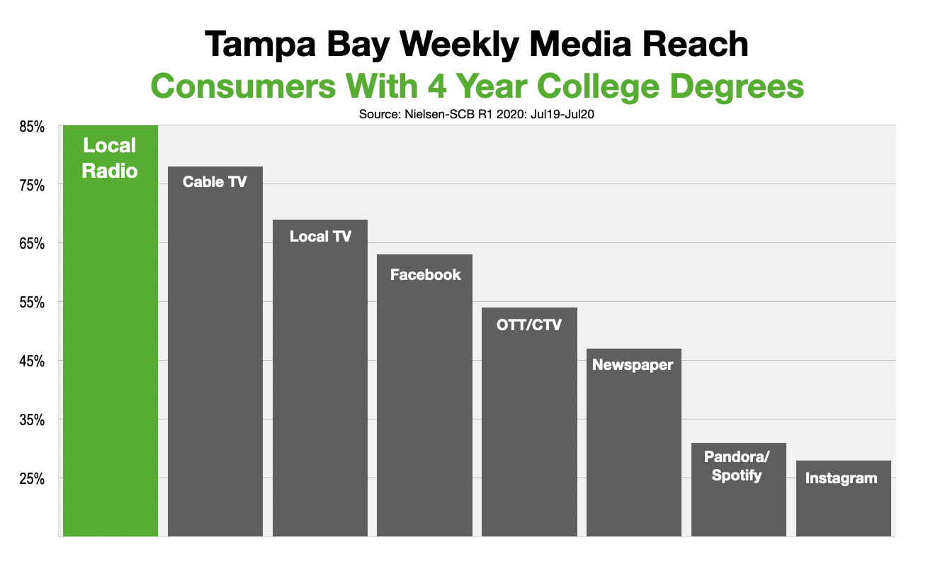 Advertising In Tampa Bay Reaching College Graduates